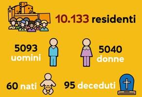 La fotografia della popolazione: si cresce ancora